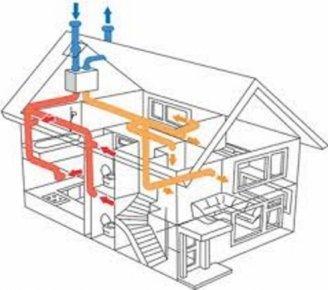 Выбор системы вентиляции