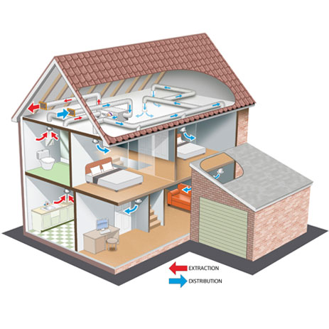 Types of heat recovery